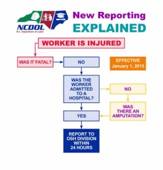 ncdol reporting