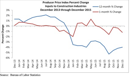 abc construction prices