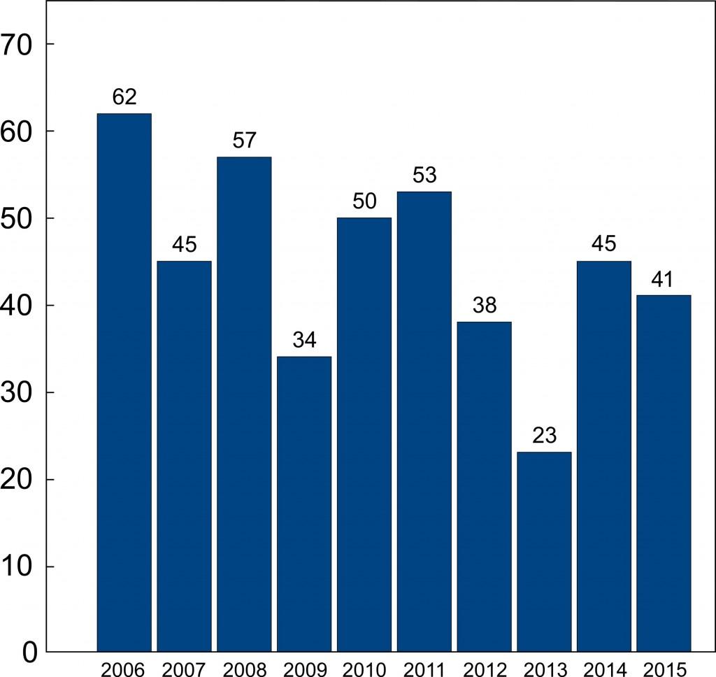 Work-Related Fatalities in North Carolina, 2006-2015 (NCDOL)