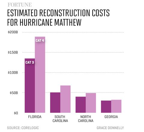 hurricane matthews
