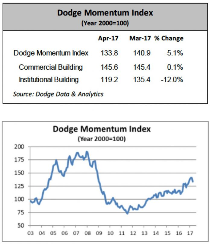 dodge momentum index may