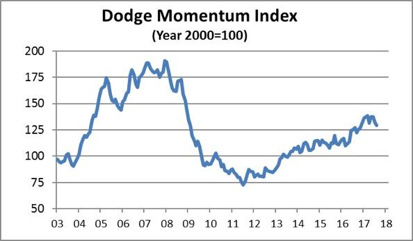 dodge chart aug 2017
