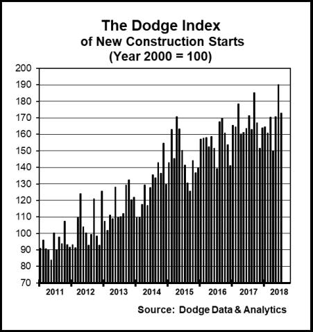 Dodge index july