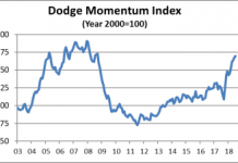 dodge momentum July 2018