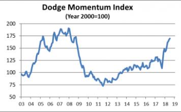 dodge momentum July 2018