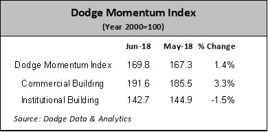 july momentum dodge