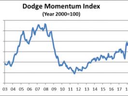dodge momentum september