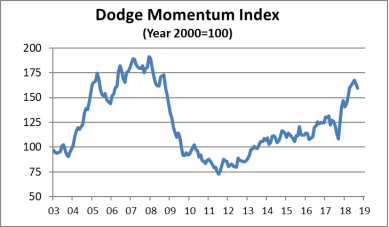 dodge momentum september