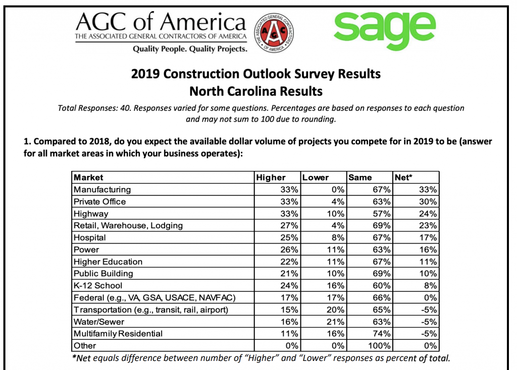 88% of North Carolina contractors expect to increase their
