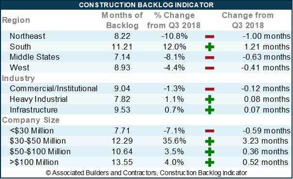 southern construction backlog