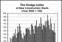 Residential slow-down puts drag on national construction growth
