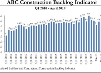 abc backlog graph may