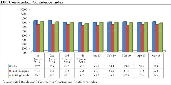 ABC Confidence