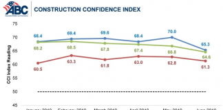 ABC Construction confidence index graph
