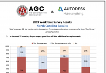 agca survey north carolina