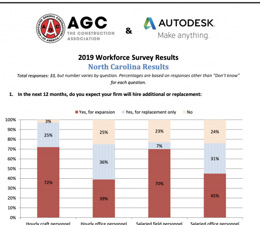 agca survey north carolina