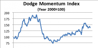 dodge august graph