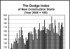 dodge graph august
