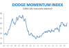 dodge sept chart