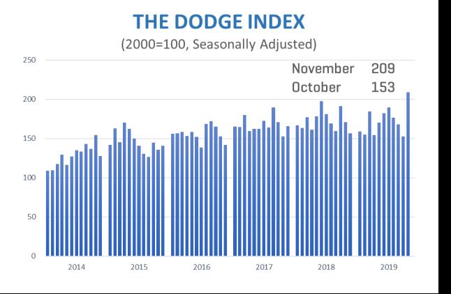 dodge chart november 2019