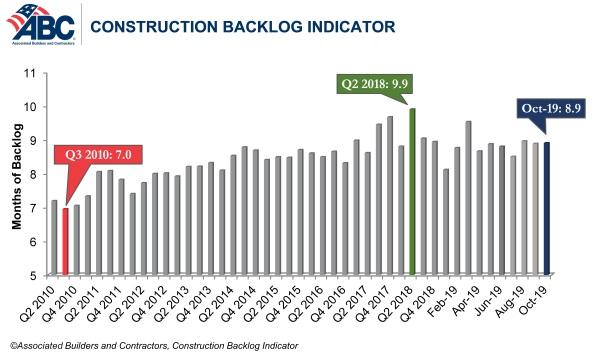 abc backlog chart