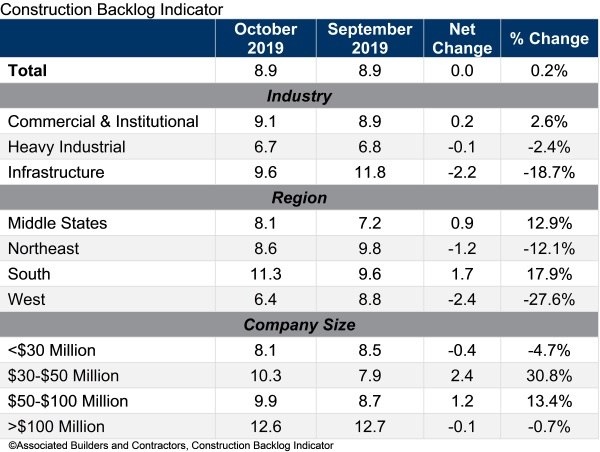 abc backlog table
