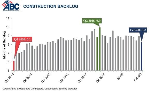 abc feb backlog graph