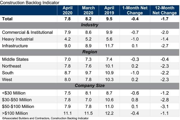 abc backlog indicator