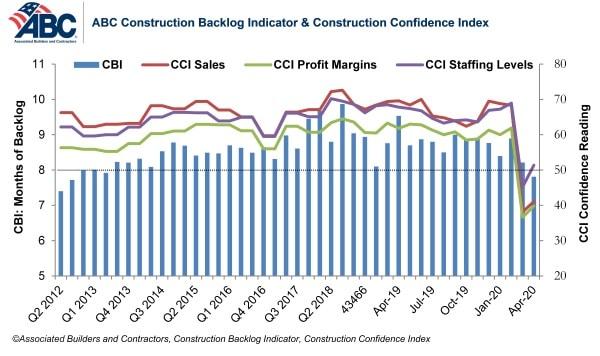 agc backlog confidence graph april