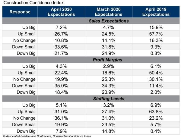 abc  confidence index april;