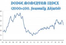 dodge momentum index may 2020