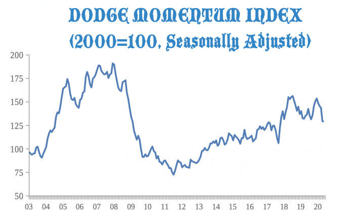dodge momentum index may 2020