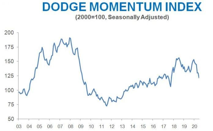 dodge graph june