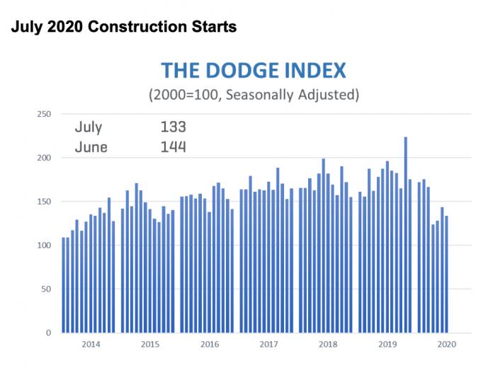 july construction starts graph