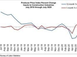 abc july costs chart