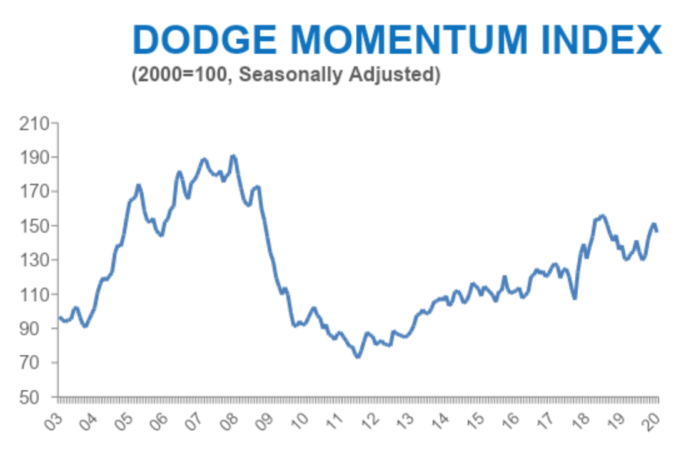 Dodge momentum graph