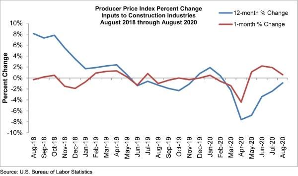 prices graph septembert