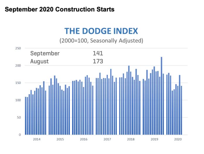 dodge september graph