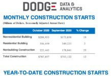 dodge october 2020 graph and chart