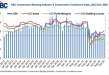 abc backlog indicator october