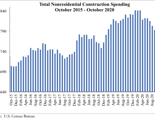 abc oct spending graph