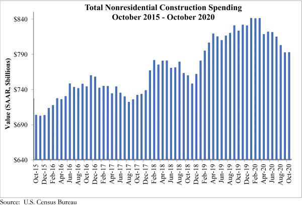 abc oct spending graph