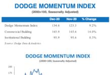 dodge dec chart