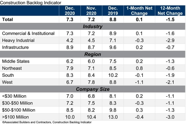 abc construction backlog indicator dec