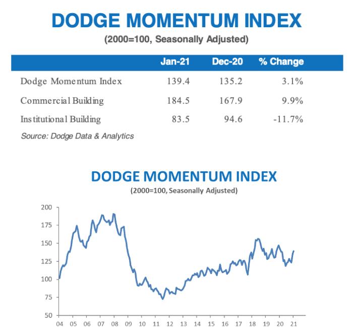 Dodge January 2021