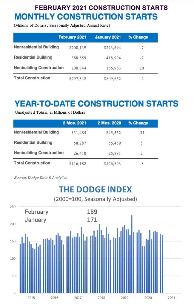 dodge february data
