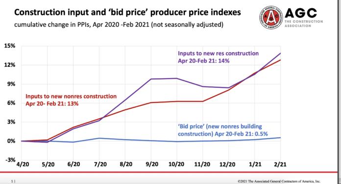 input bid prices