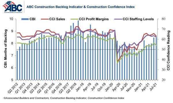 abc confidence index