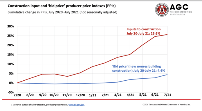 agc price impact july