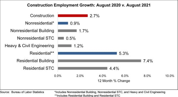 abc aug graph employment
